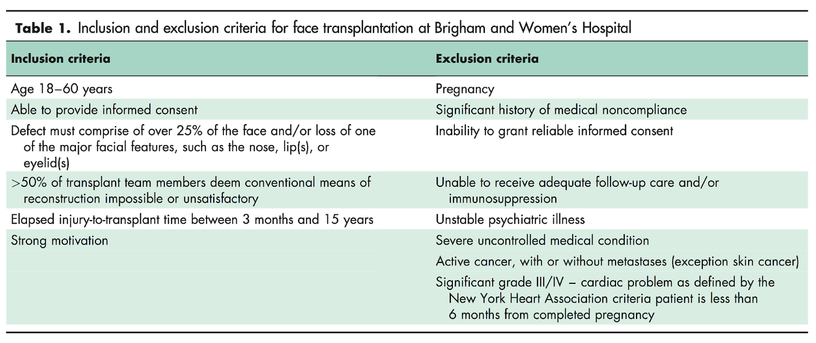 Table 1. Inclusion and exclusion criteria for face transplantation at Brigham and Women's Hospital